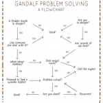 Think you've got problems? Consult the Gandalf Problem Solving Flowchart